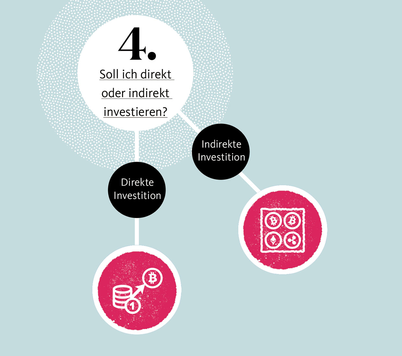 investition in krypto für dummies day trading broker vergleich