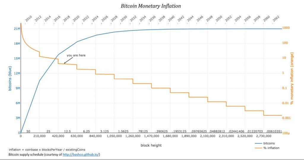 Bitcoin Mining Reward and total supply
