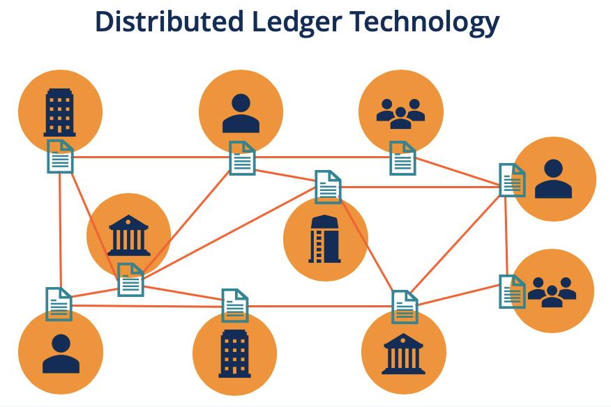 Distributed Ledger Technology (DLT)