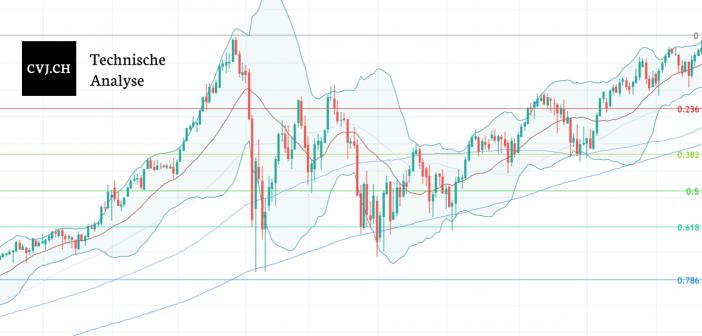 Wöchentliche Bitcoin USD Chart Analyse Kalenderwoche 2 2021