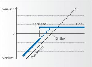 brc payoff diagramm