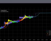 """Das """"Stock-to-Flow Modell"""" auf Bitcoin angewendet"""
