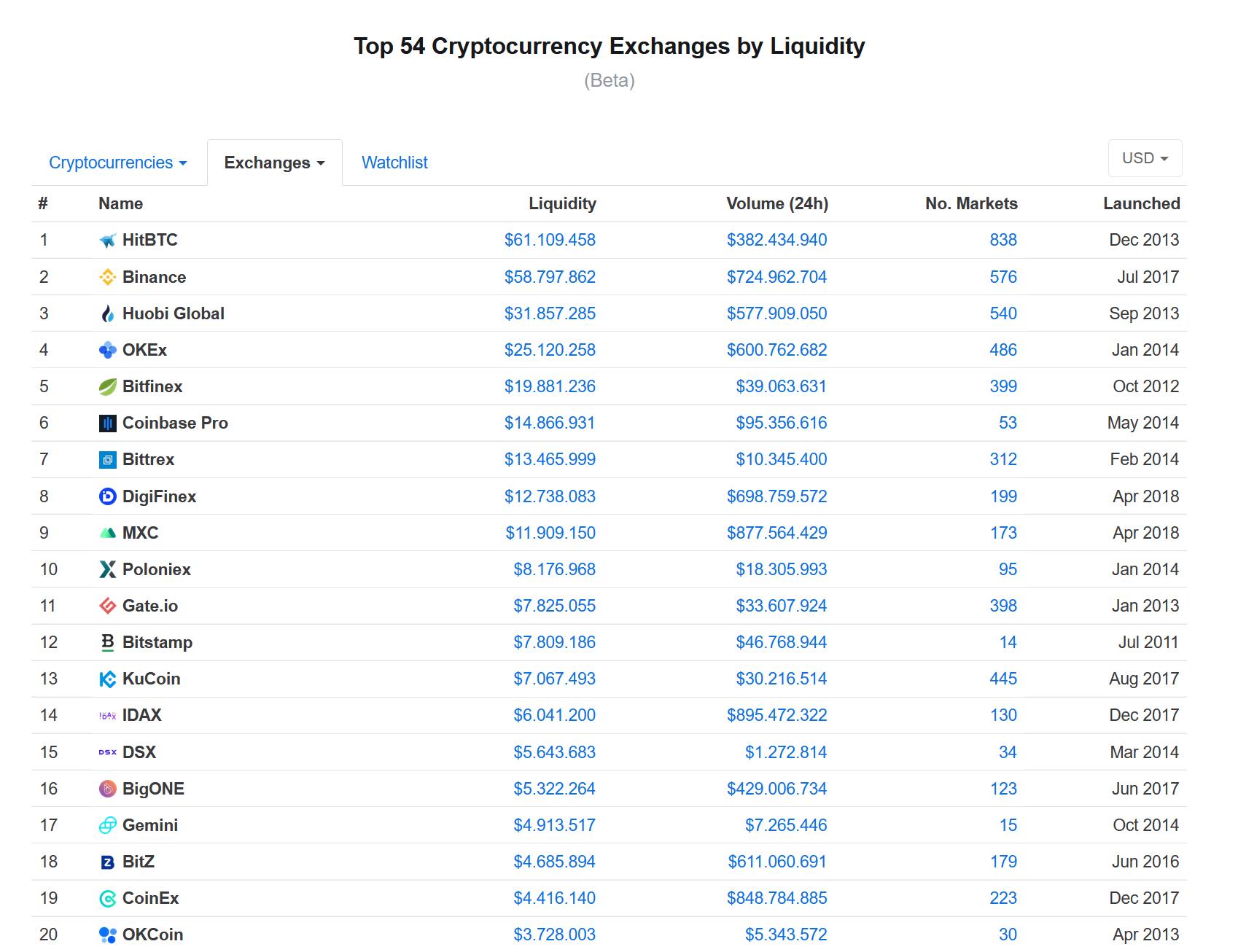 Neues Liquiditätsranking von Coinmarketcap im Beta Stadium