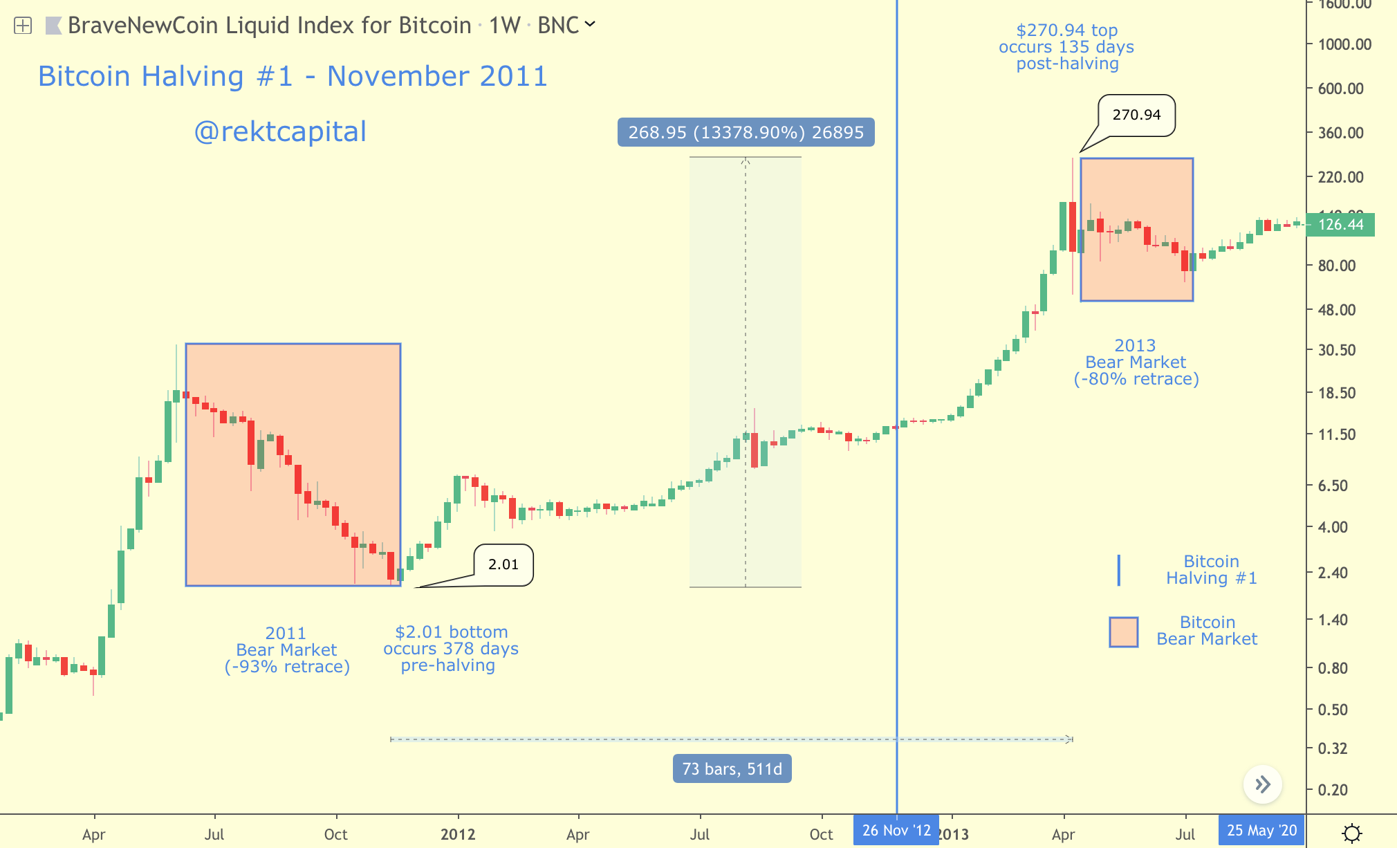 Bitcoin Halving 1