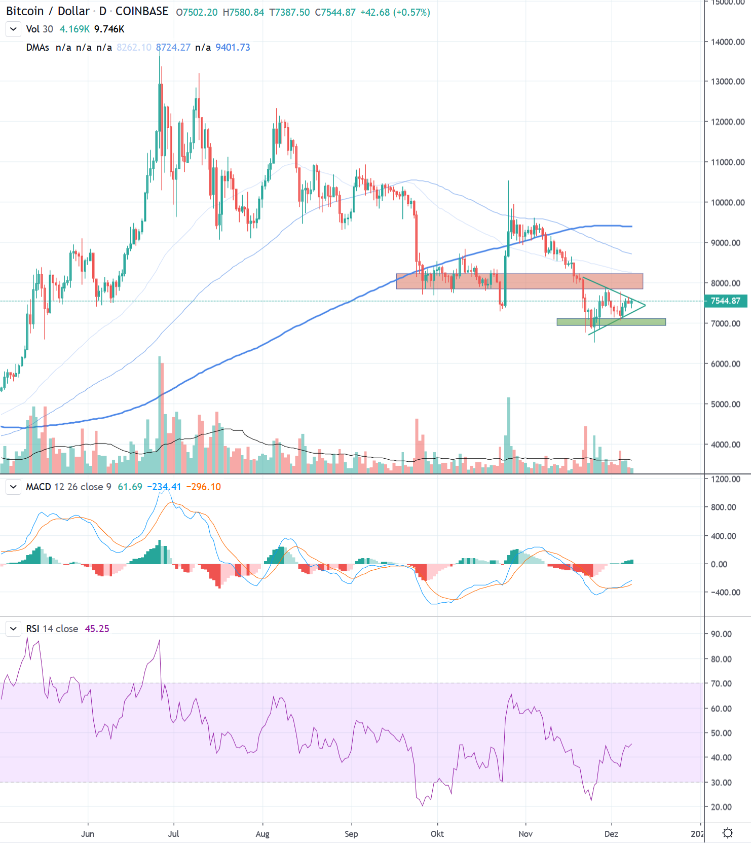 Bitcoin USD closer