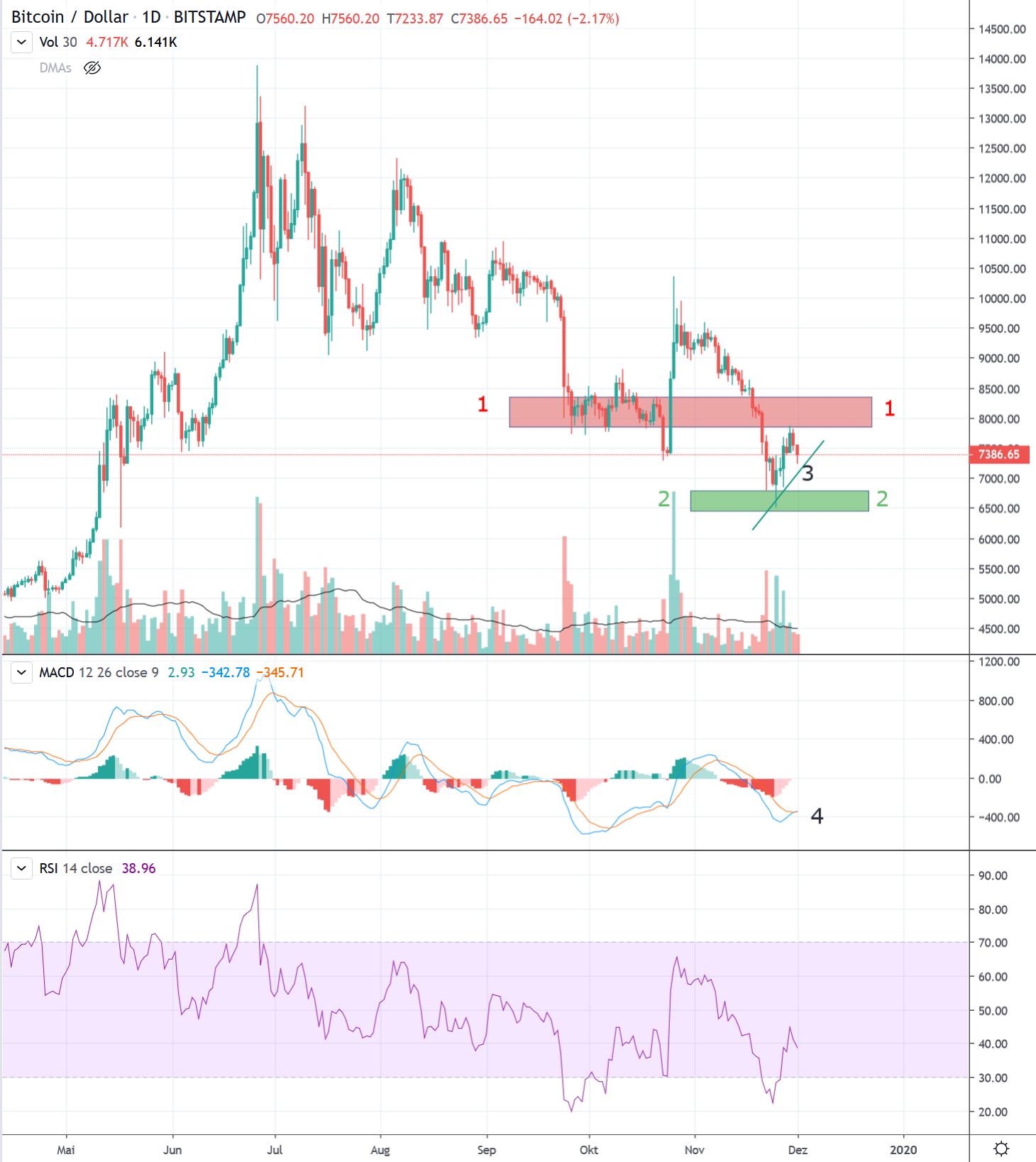Bitcoin USD Kurs täglich