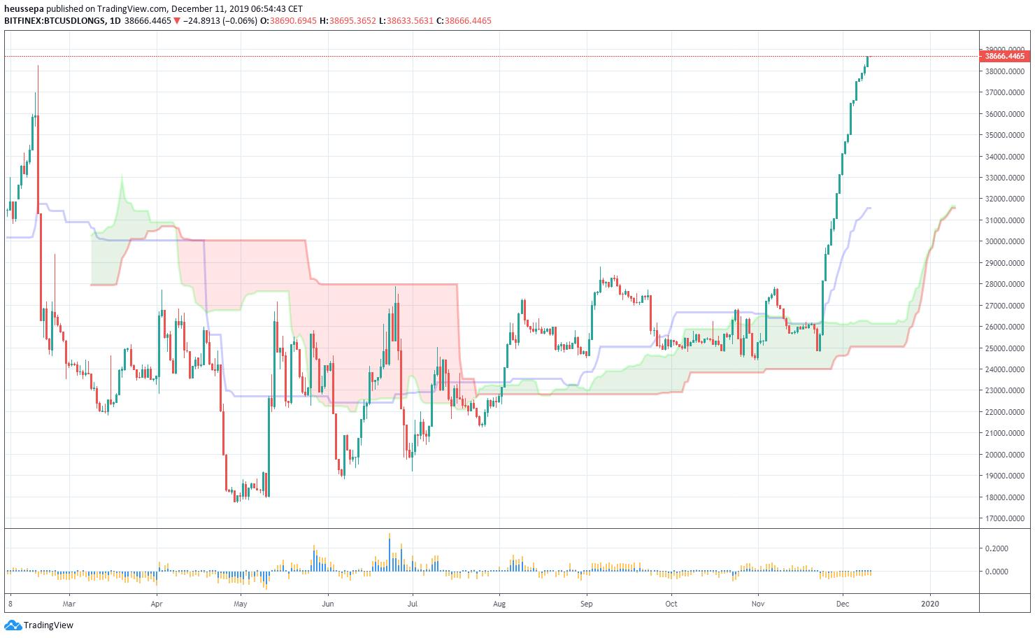 wie funktioniert der bitcoin margenhandel? kryptowährung investieren oder nicht langfristig?