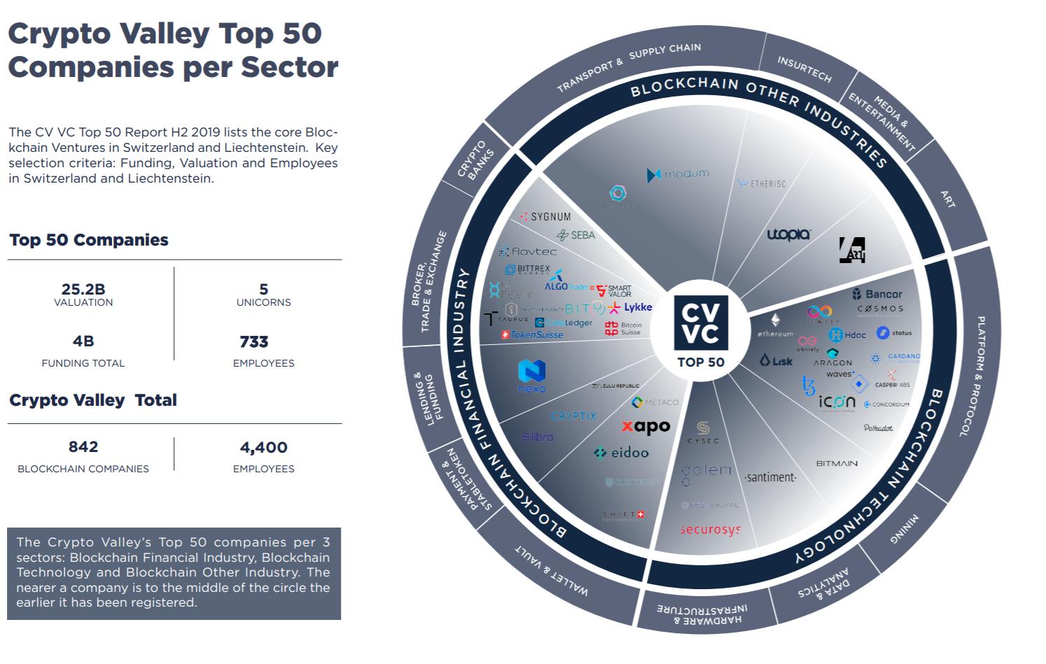 CV VC Top 50
