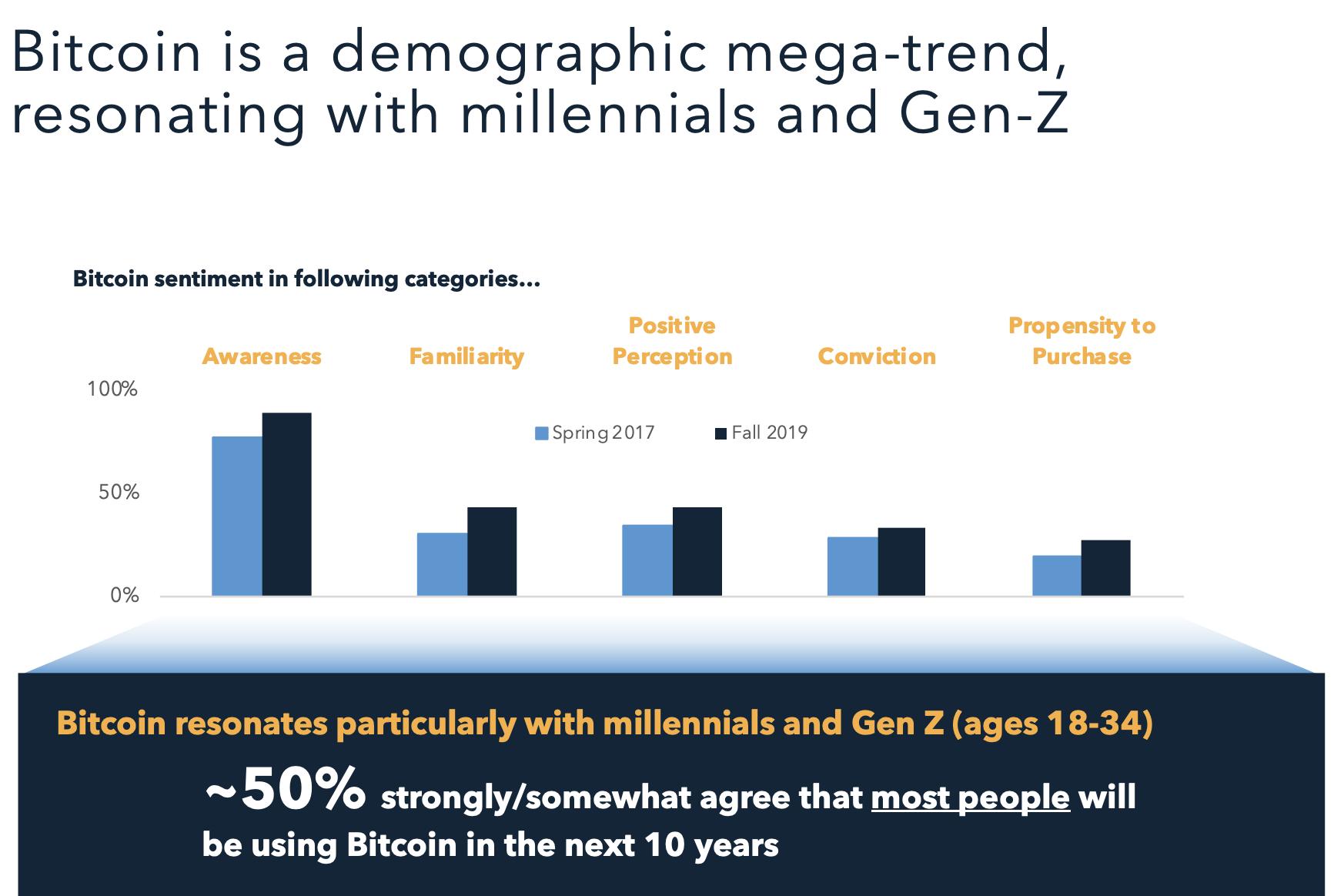 """Bitcoin Halving"" Demographic Trend"