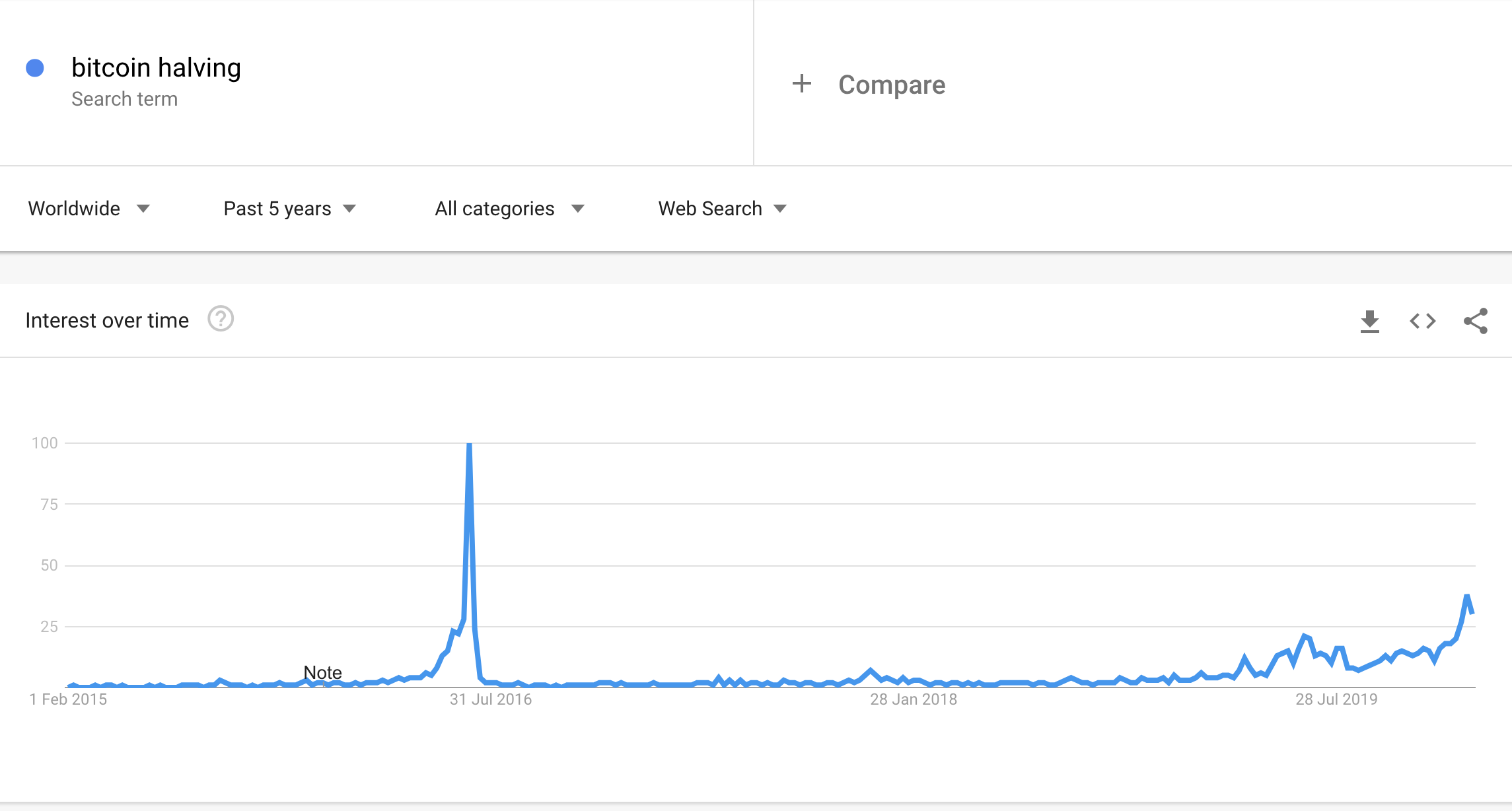 """Bitcoin Halving"""
