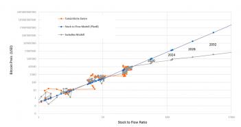 """Grenzen des """"Stock to Flow"""" Modells zur Bewertung von Bitcoin"""