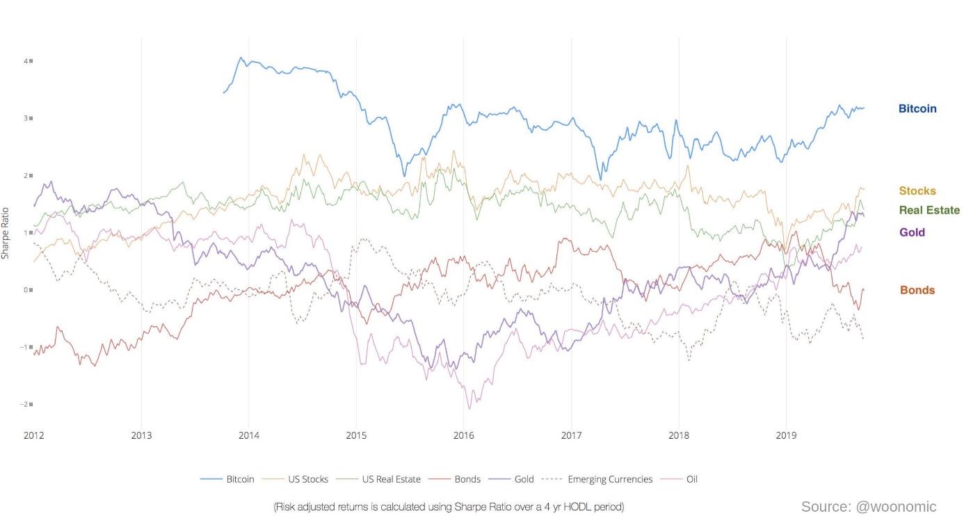 Bitcoin Sharpe Ratio