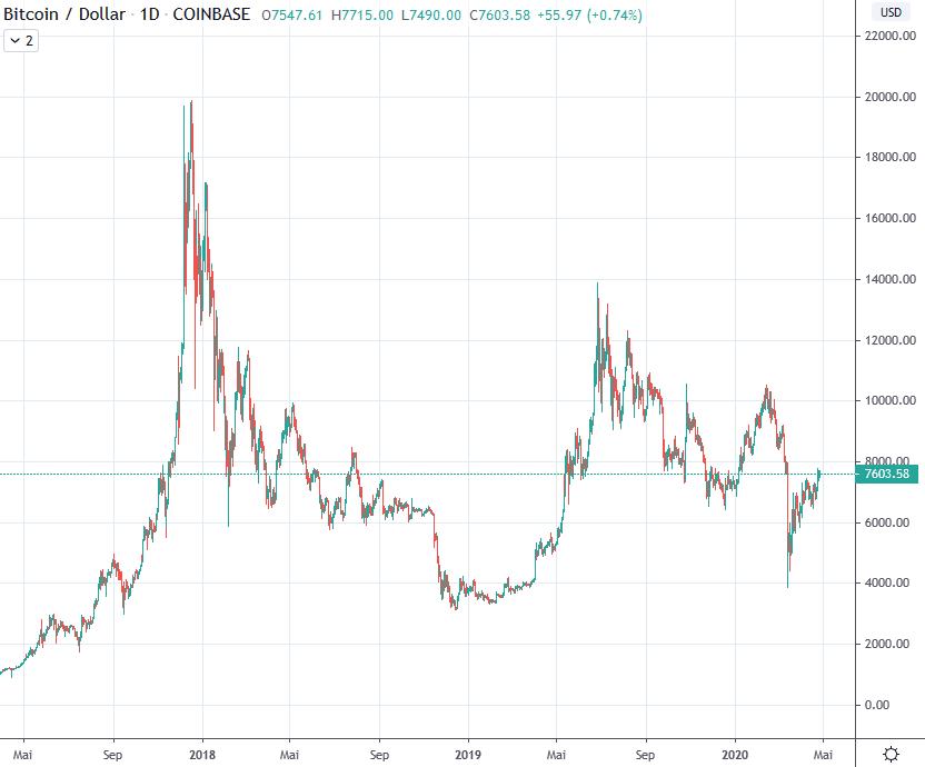 Bitcoin USD
