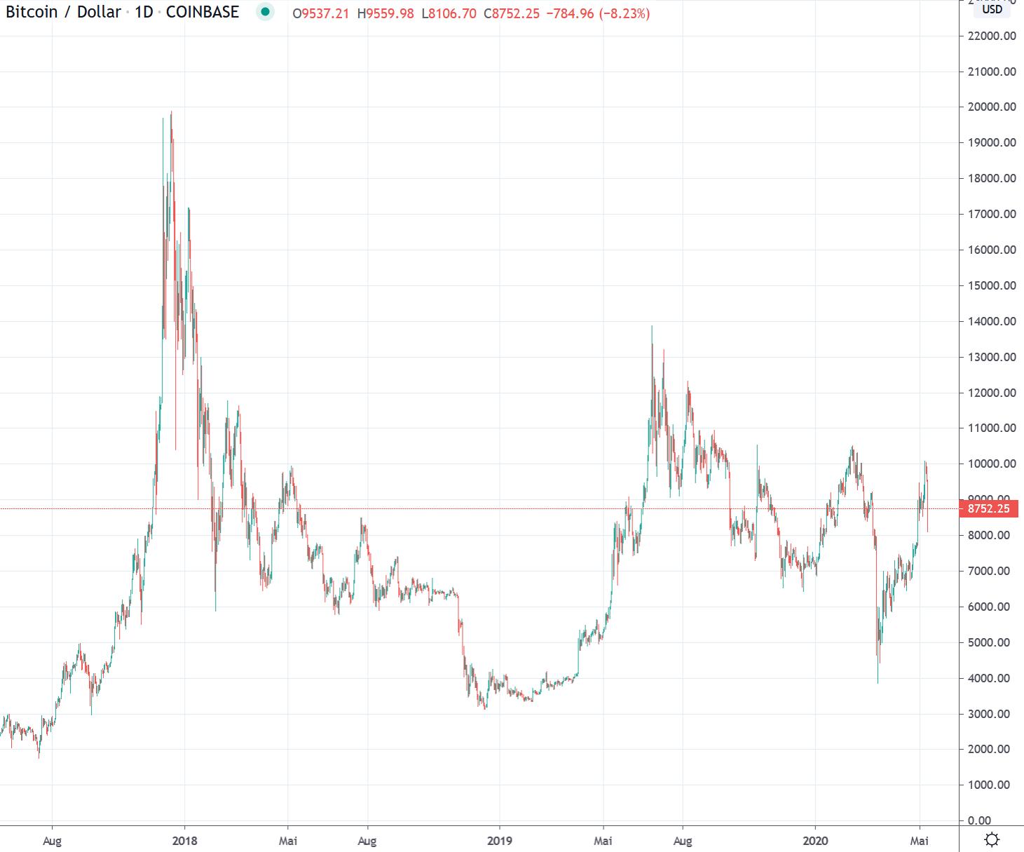 1000 bitcoin a usd
