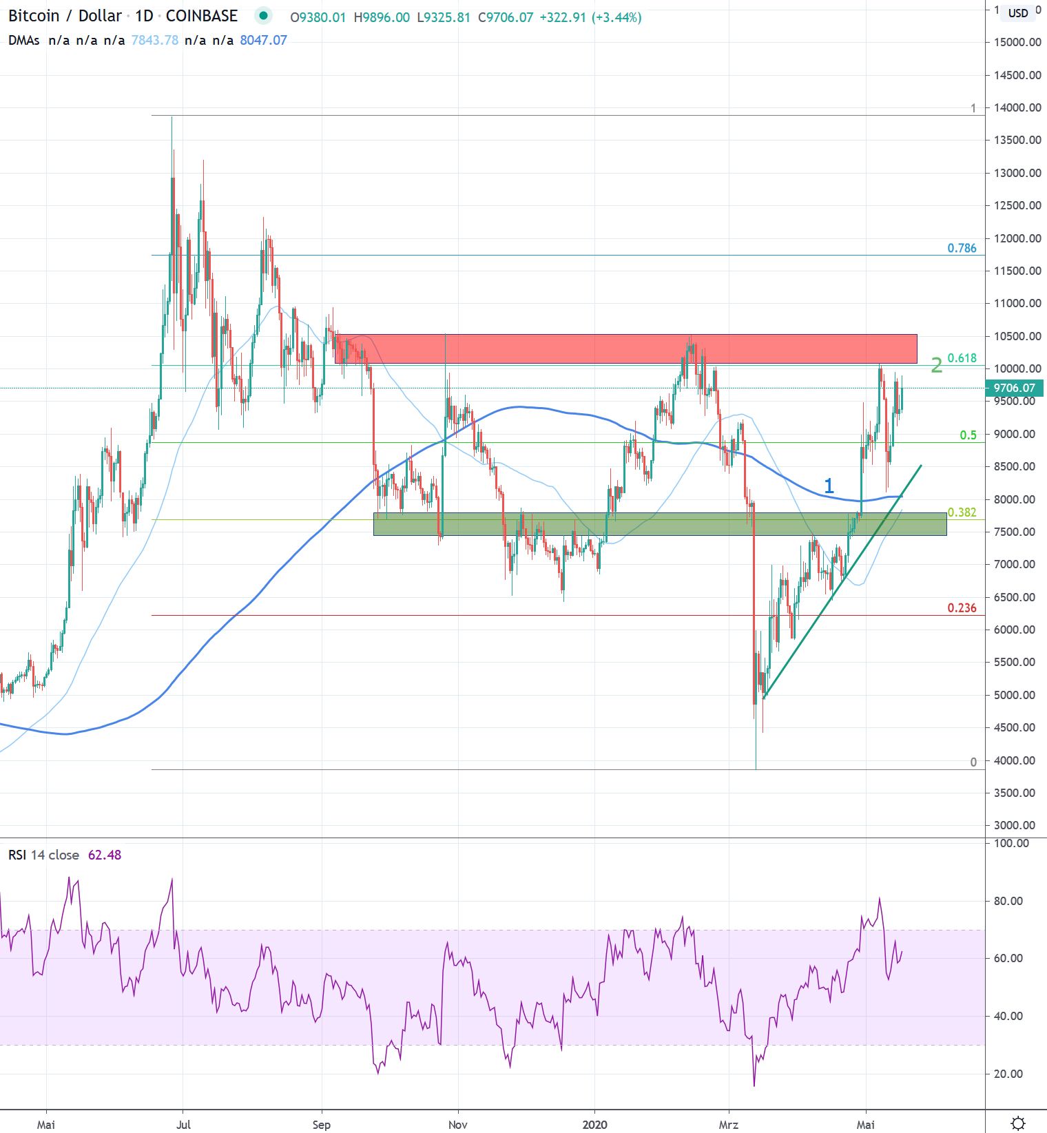 Weekly Bitcoin Usd Chart Ysis