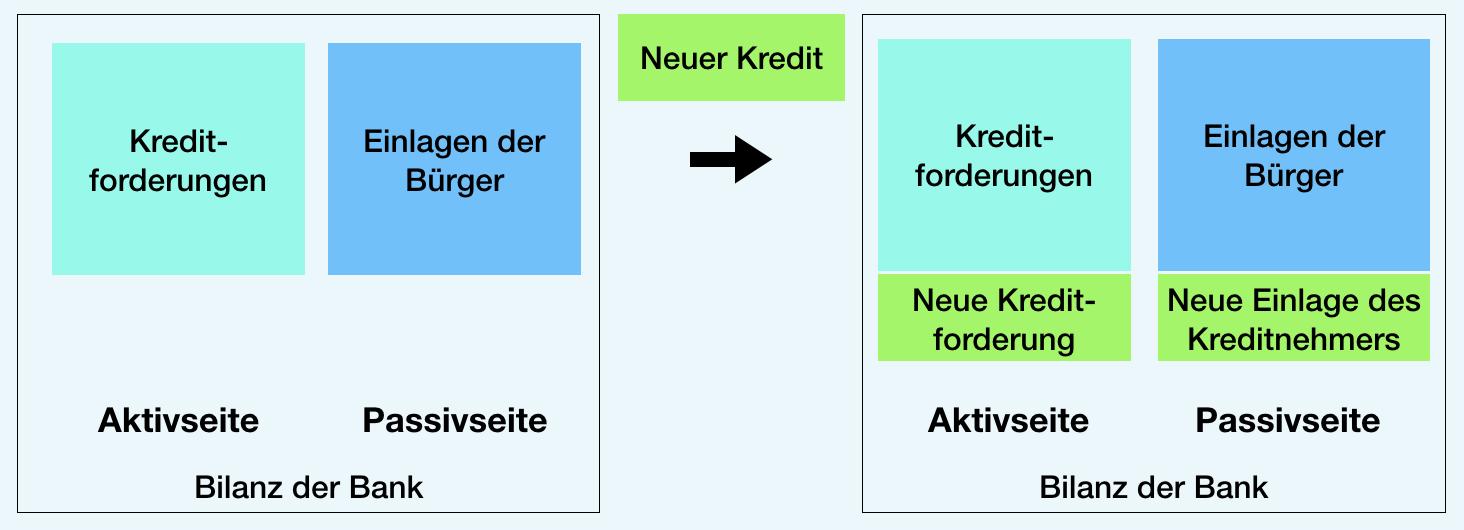 Creation of credit