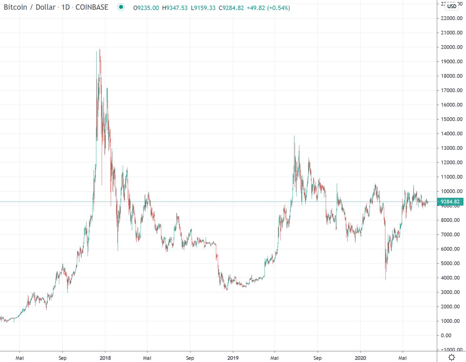 bitcoin-handelsspanne Österreich wie man in bitcoin-aktien in kanada investiert
