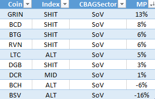 Sektoranalyse