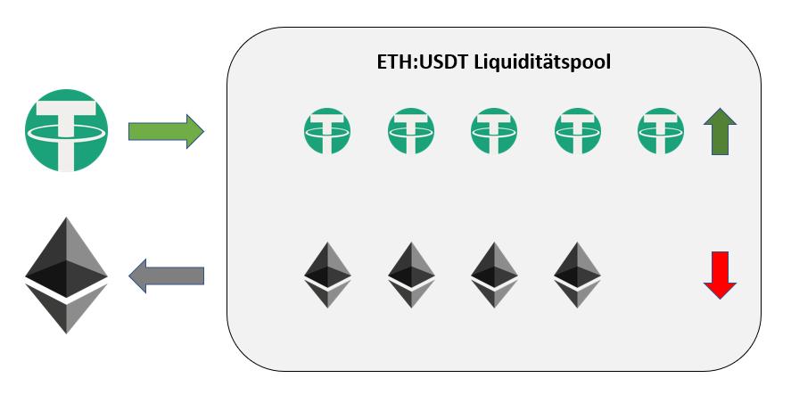 uniswap liquiditätspool