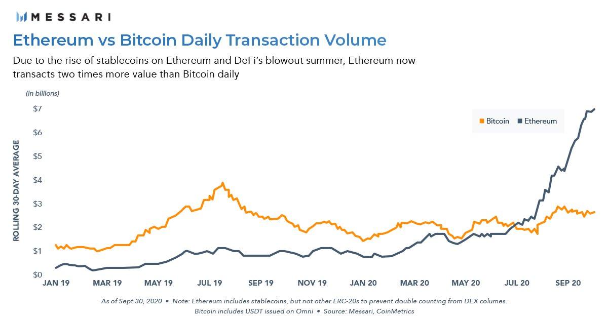 Transaktionsvolumen Ethereum vs Bitcoin