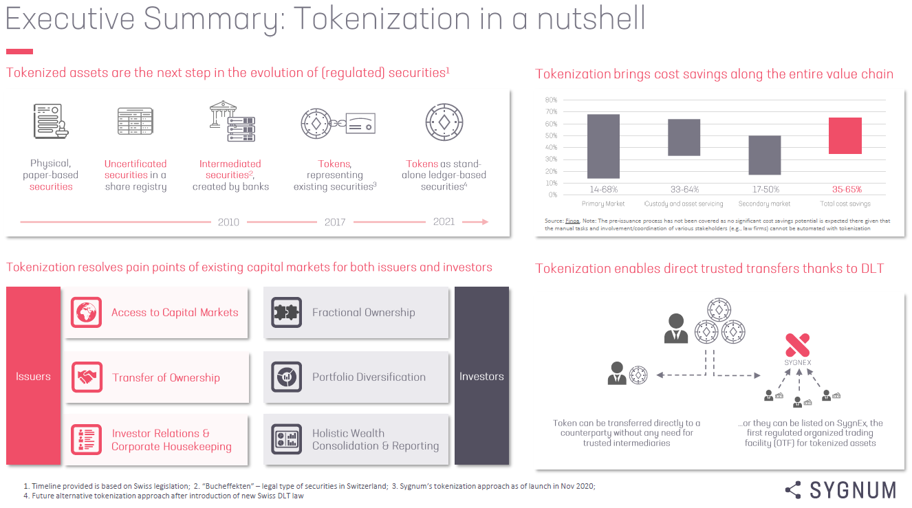 Tokenization in a nutshell - Sygnum Bank