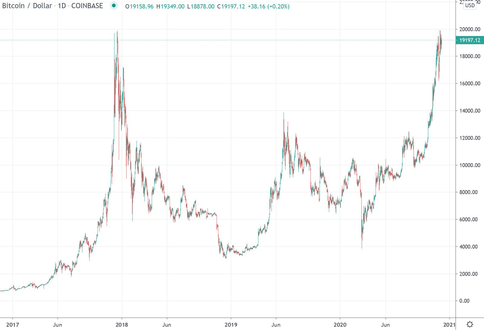 bitcoin weekly)