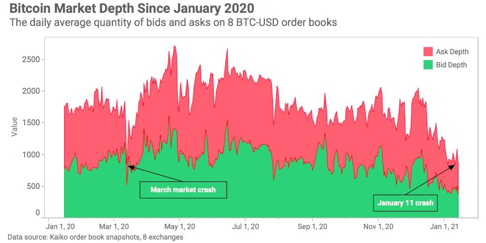 crypto markets review
