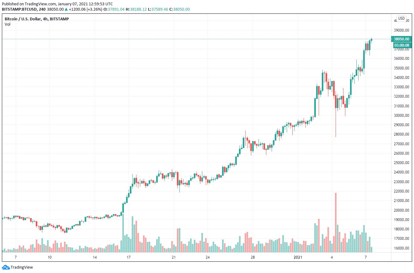 Bitcoin Chart Marktkommentar 07.01.2021