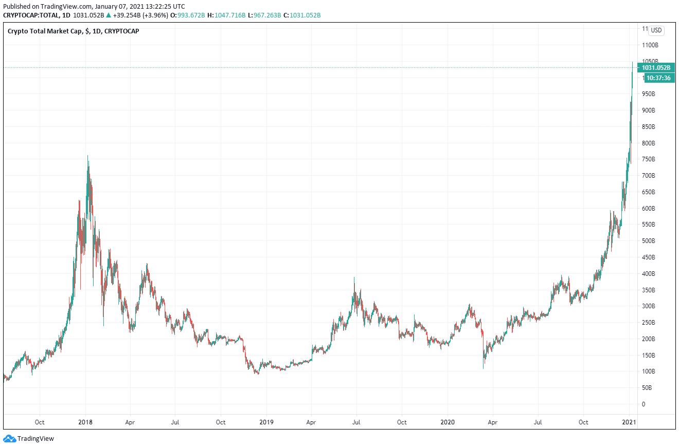 Krypto Marktkapitalisierung Chart 07.01.2021