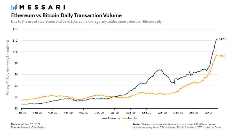 Ethereum vs. Bitcoin Daily Transaction Volume