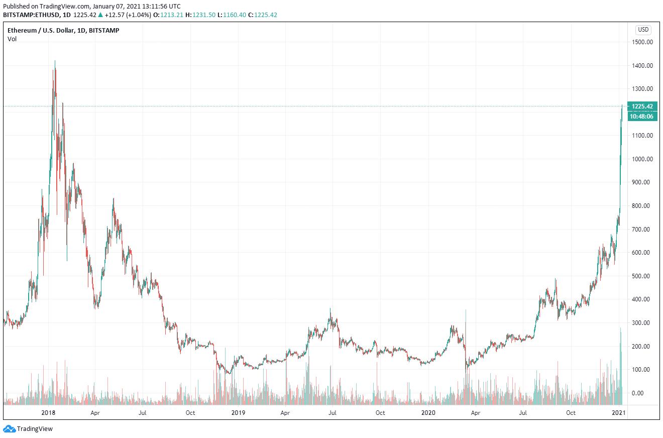 Ethereum Chart Marktkommentar 07.01.2021