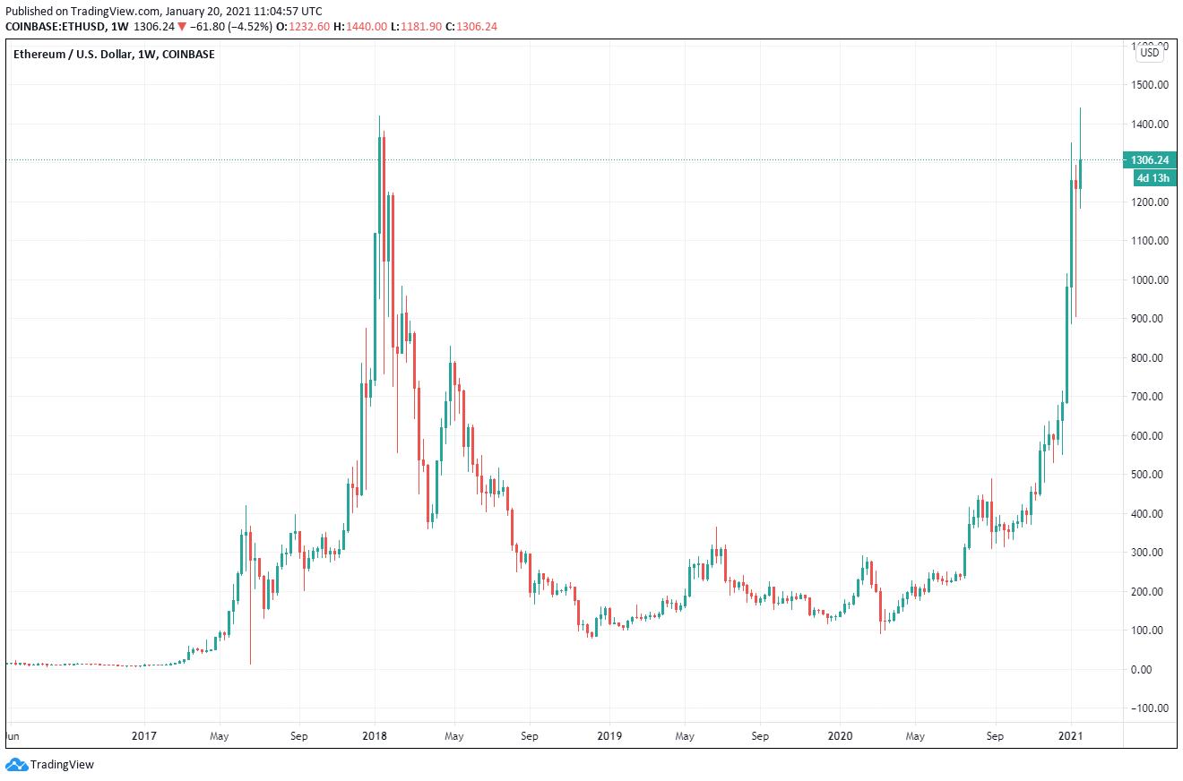 Ethereum Chart 20.01.21