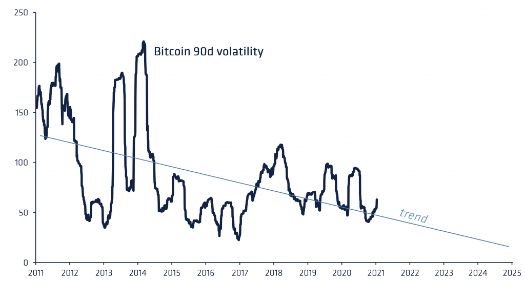 Bitcoin - 90d Trailing Volatility