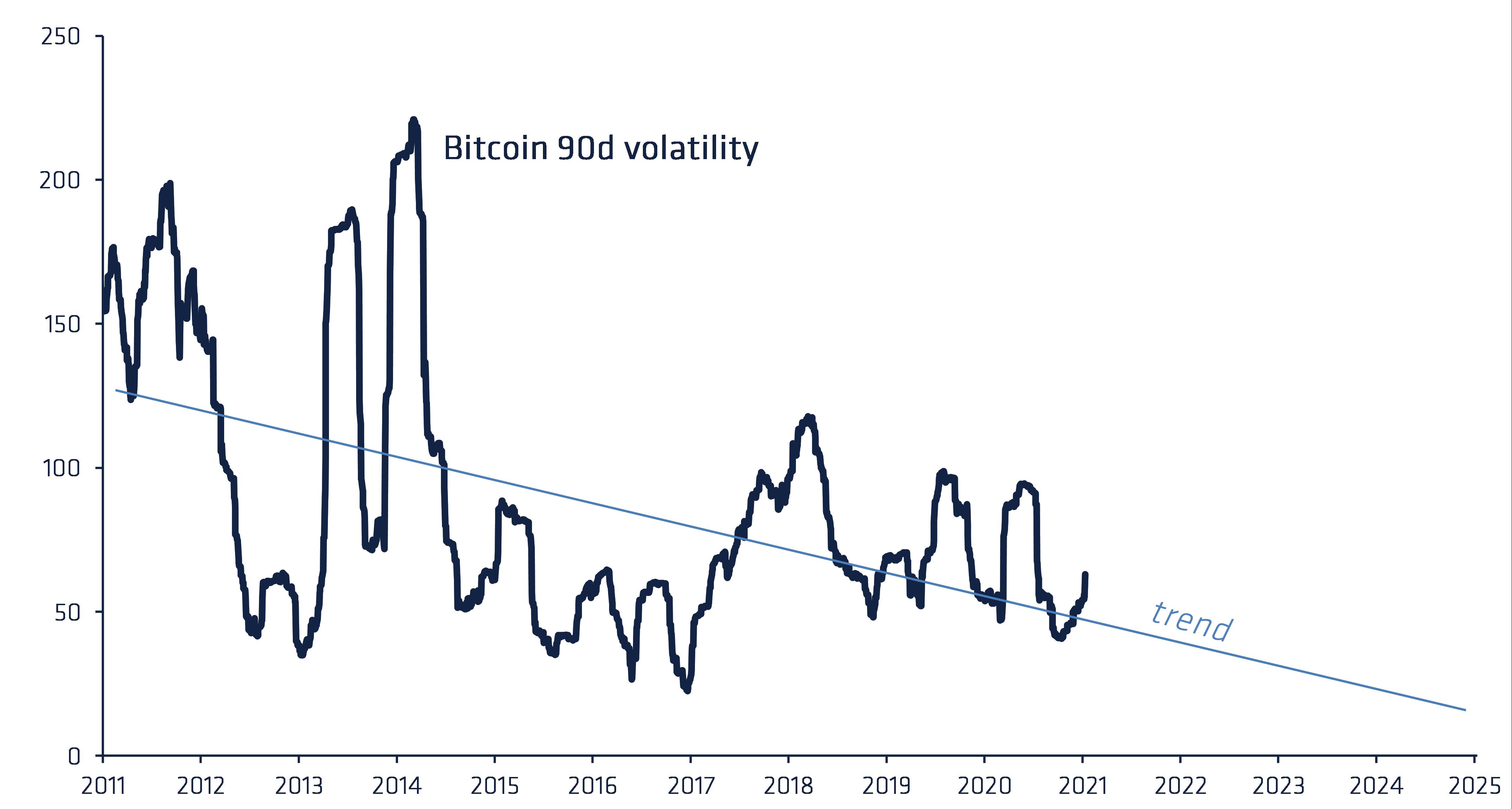 Bitcoin BTC preț