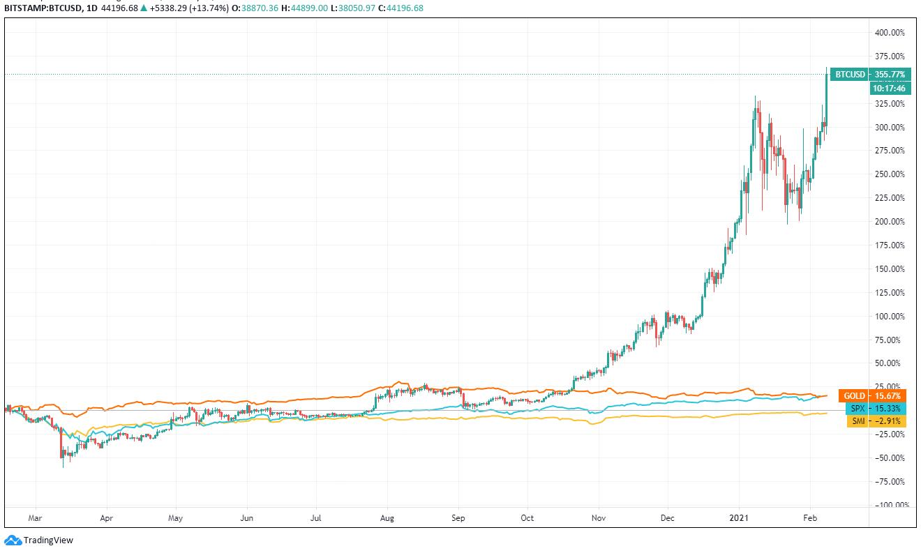 Bitcoin vs. Traditionelle Märkte