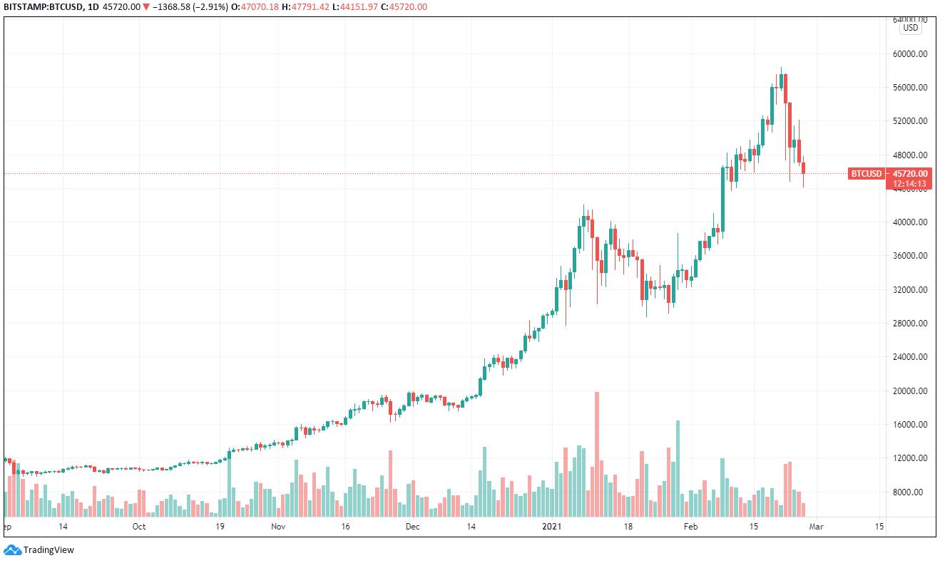Marktkommentar BTCUSD Chart