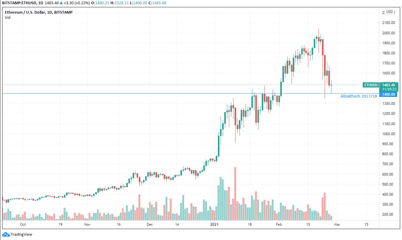 Marktkommentar ETHUSD Chart