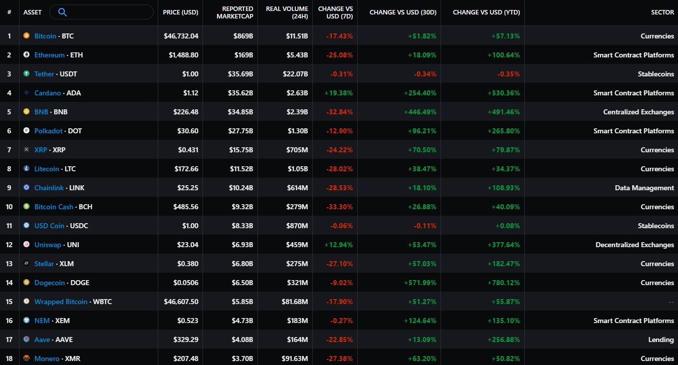 Marktkommentar Altcoins