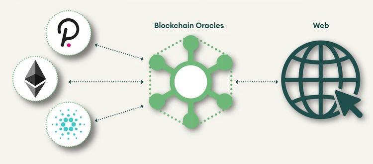 Oracles Figure 2