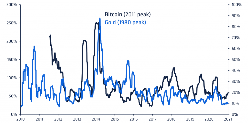Bitcoin volatility (90 day) versus Gold late 20th century