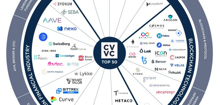 CVVC 50 Crypto Valley