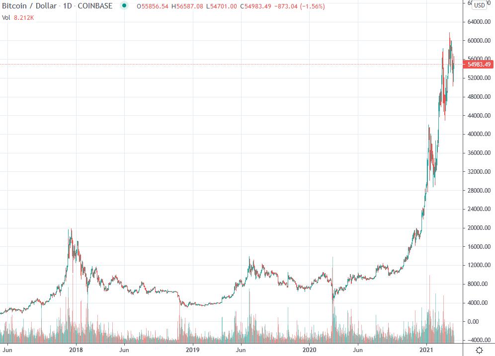 btc usd kurs patekti į bitcoin