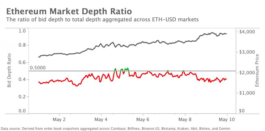 Marktrückblick Krypto