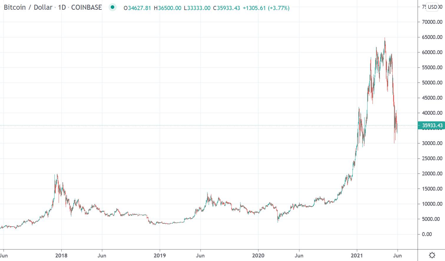 bitcoin trader ios ar galite prekiauti bitcoin on fidelity