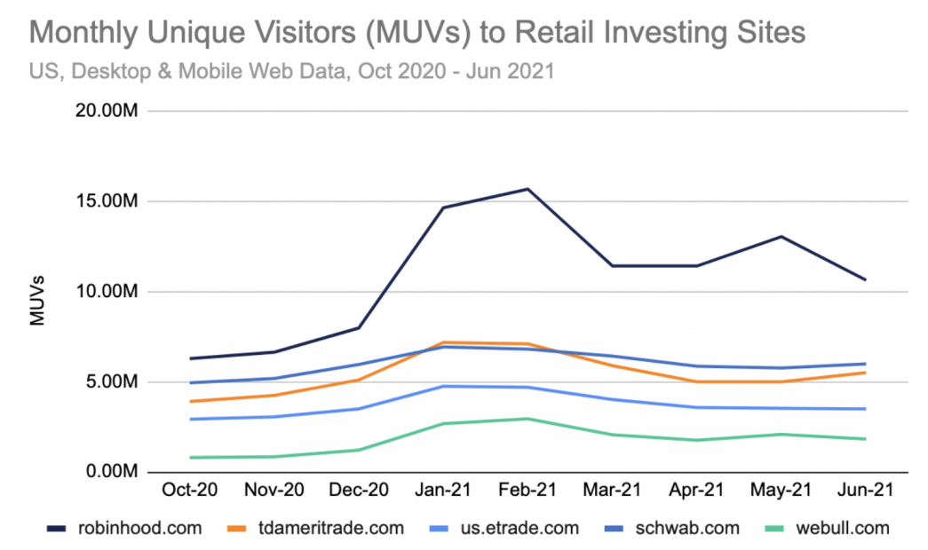 robinhoods monthly uique visitors. stats for the IPO
