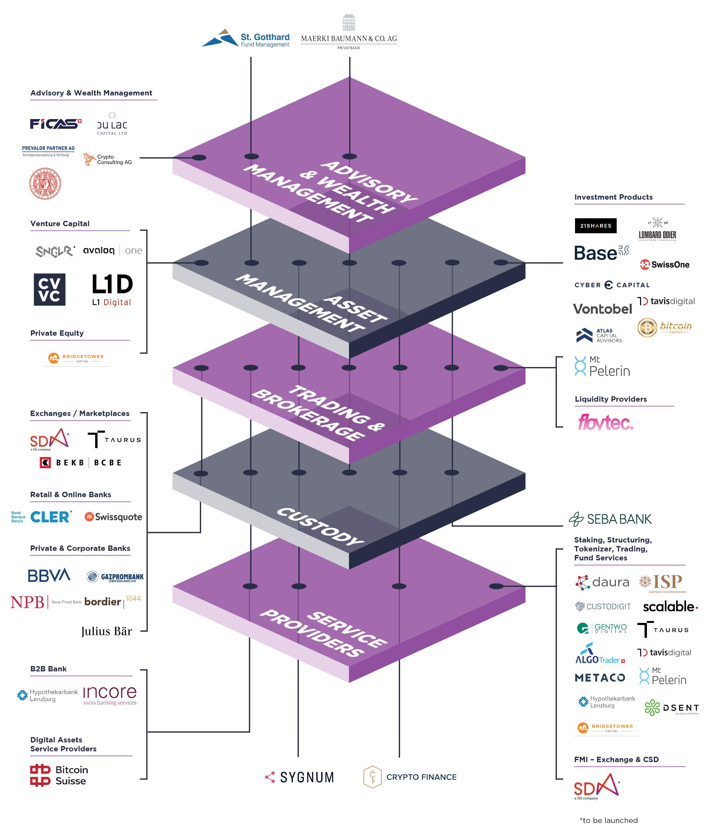 Swiss Digital Asset Report
