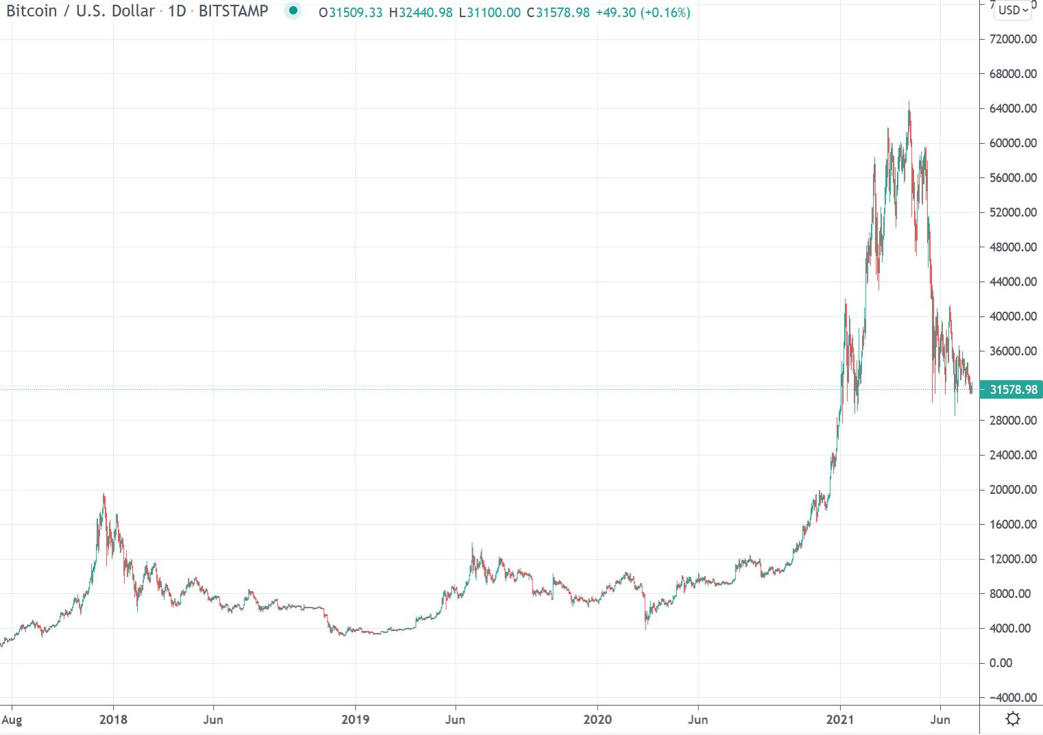 0 16 btc a usd commercio bitcoin per bch