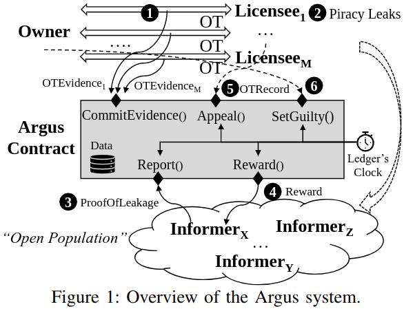 Microsoft Argus System Übersicht