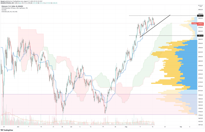 ETH USD Chart (daily)