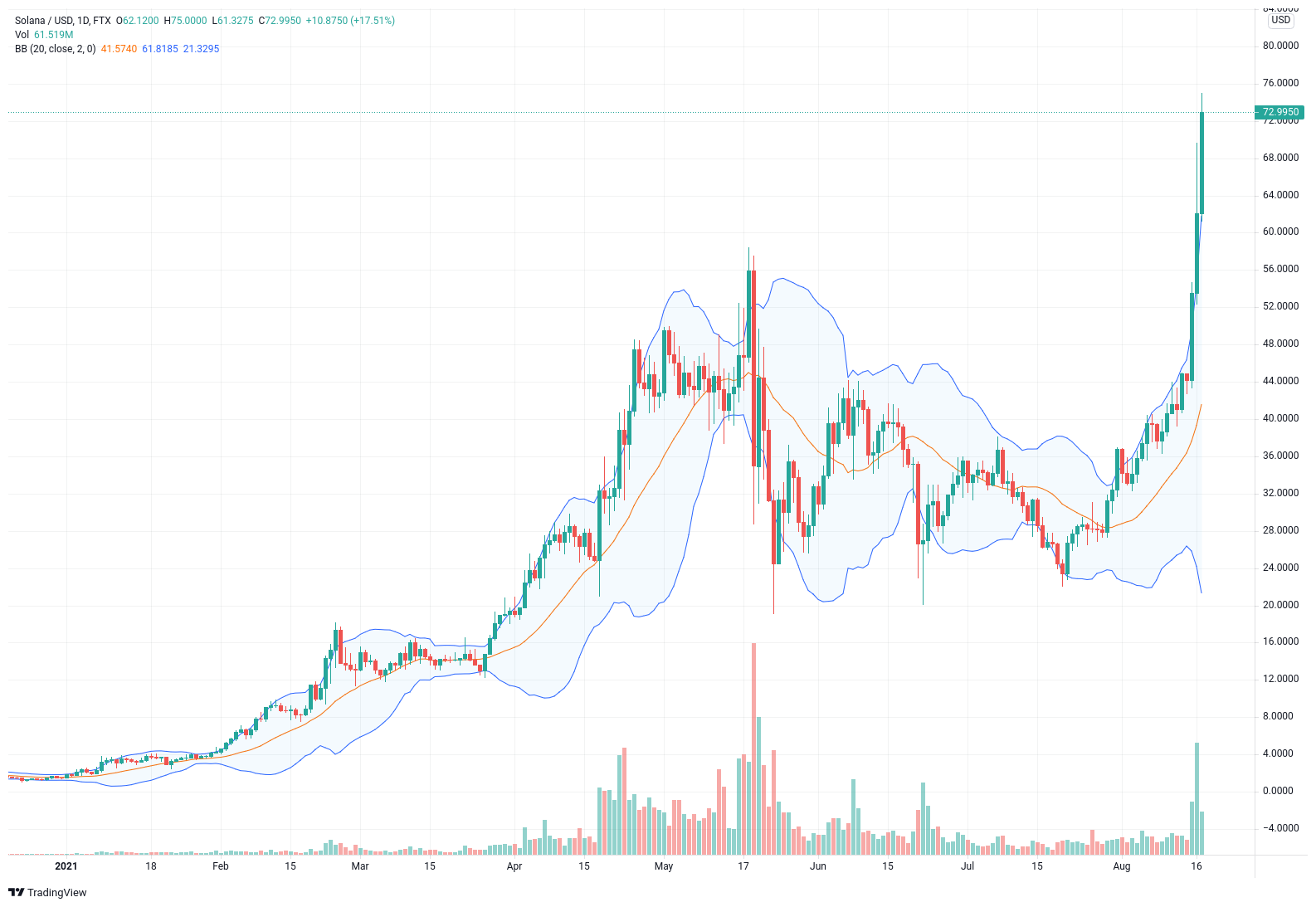 Chart SOL USD